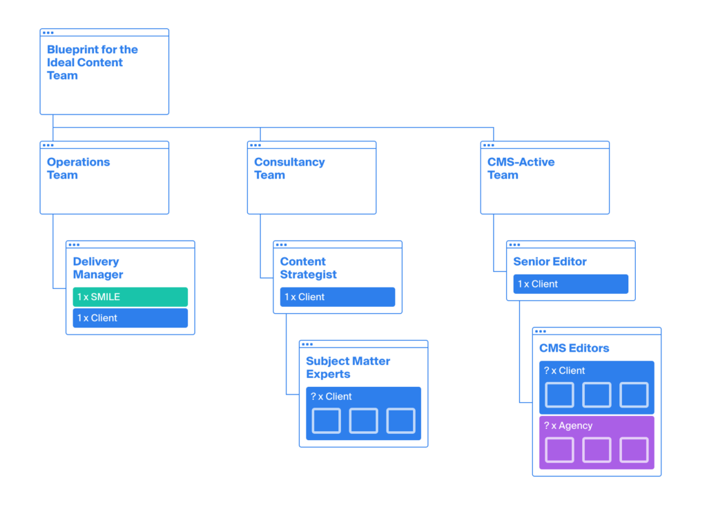 A blueprint for the ideal content team content