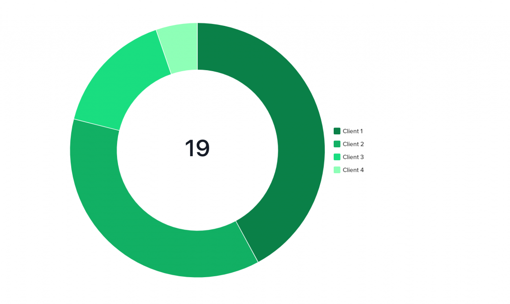 A graph of the number of tasks scheduled per client in July 2021