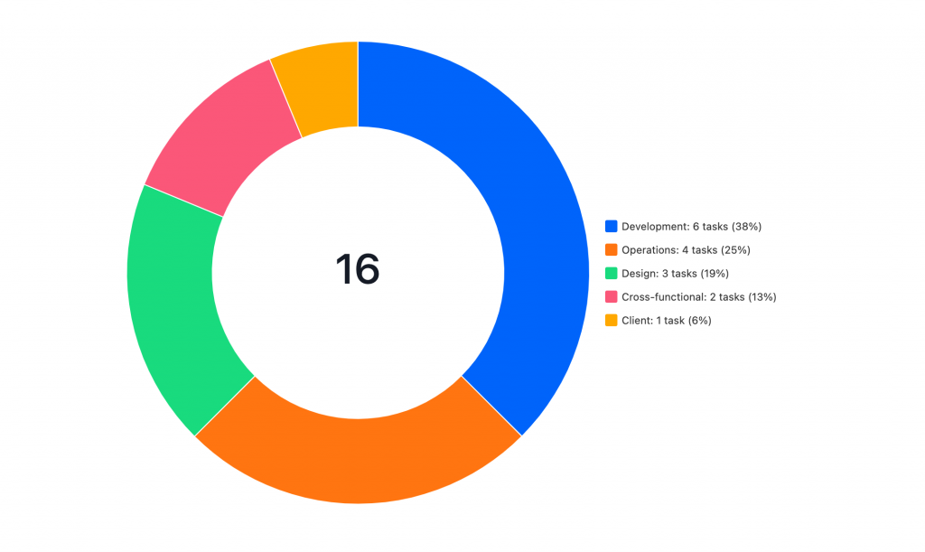 A graph of the amount of tasks spread across multiple teams
