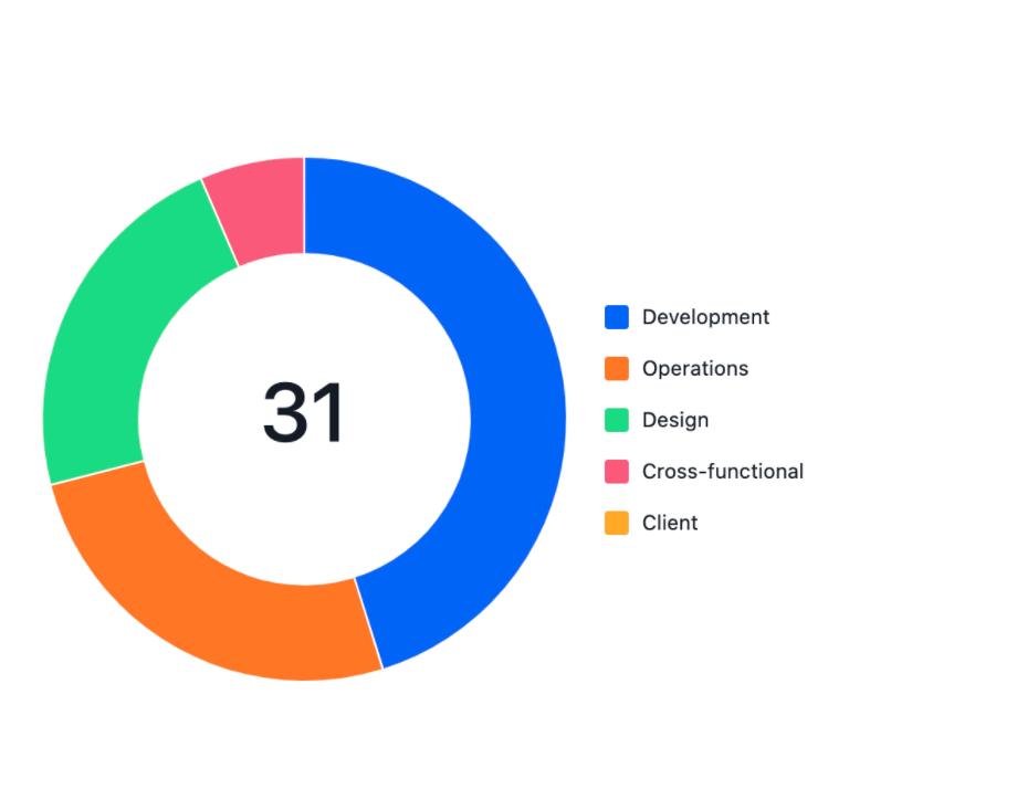 Chart showing an even split of Evolve tasks among SMILE's various teams. Development worked on 45% of tasks, Design worked on 23% of tasks, Operations worked on 26% of tasks.